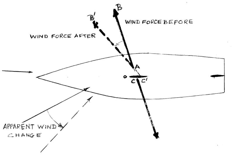 Part 2 balance of a yacht to windward the wind force will rotate the other way and the line of the force will move ahead of the water force creating a publicscrutiny Choice Image